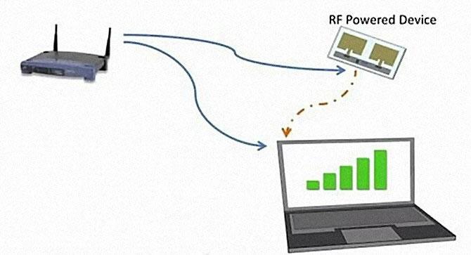 Cargar por Wifi Edwebstudio Diseno de paginas web en Puerto Rico